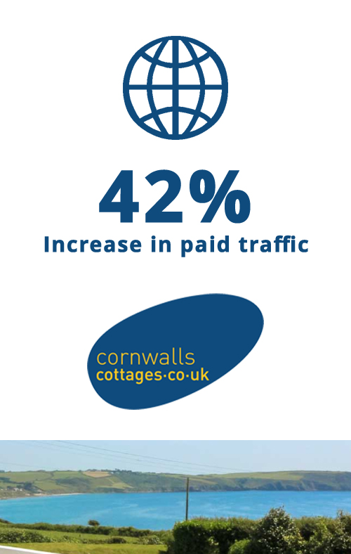 42% Increase in paid traffic for Cornwalls Cottages