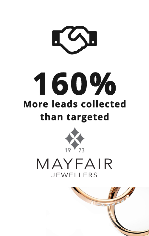 160% More leads collected than targeted