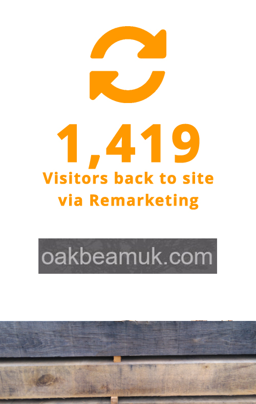 1419 visitors back to the site via Remarketing with OakBeamUK