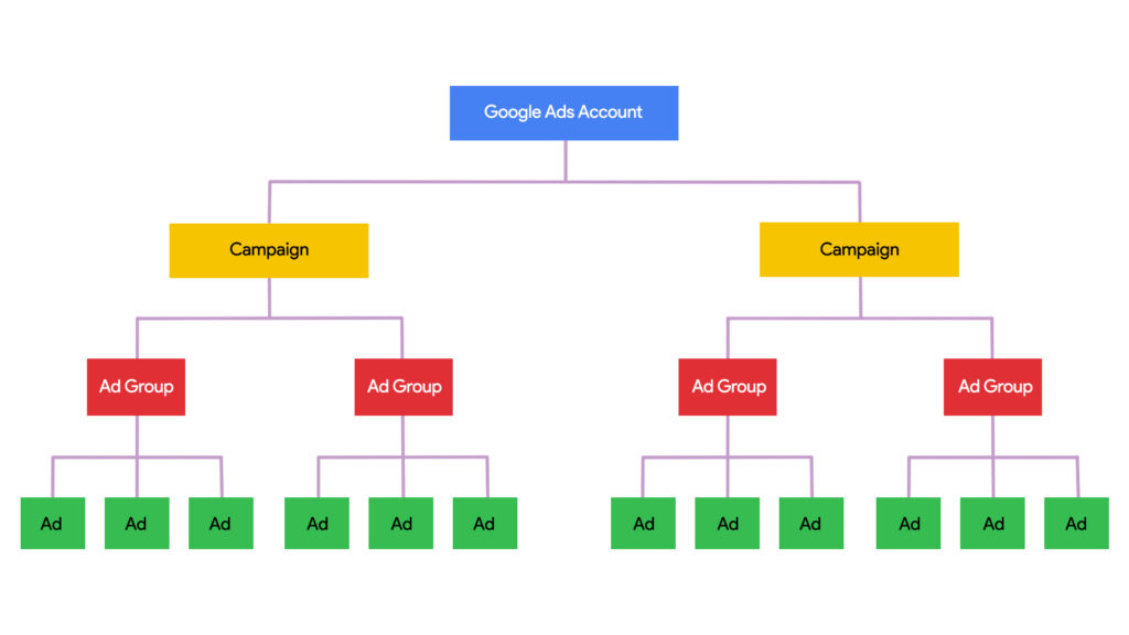 The Google Ads account structure is key to understanding how Google Ads works.