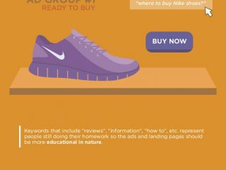 The Essence Of Google Adwords In 876 Words - Infographic